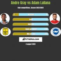 Andre Gray vs Adam Lallana h2h player stats