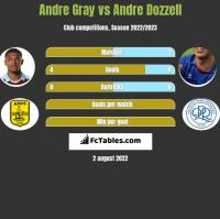 Andre Gray vs Andre Dozzell h2h player stats