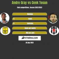 Andre Gray vs Cenk Tosun h2h player stats