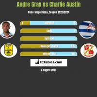 Andre Gray vs Charlie Austin h2h player stats