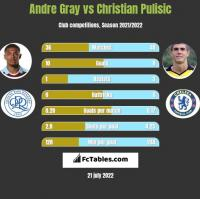 Andre Gray vs Christian Pulisic h2h player stats
