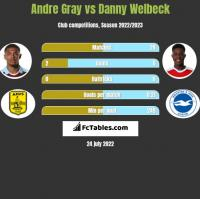 Andre Gray vs Danny Welbeck h2h player stats