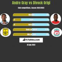 Andre Gray vs Divock Origi h2h player stats