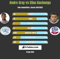Andre Gray vs Elias Kachunga h2h player stats