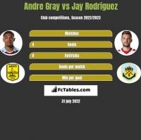 Andre Gray vs Jay Rodriguez h2h player stats