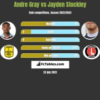 Andre Gray vs Jayden Stockley h2h player stats