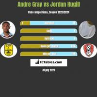 Andre Gray vs Jordan Hugill h2h player stats
