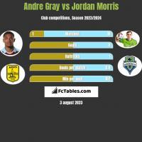 Andre Gray vs Jordan Morris h2h player stats