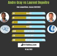 Andre Gray vs Laurent Depoitre h2h player stats