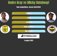 Andre Gray vs Michy Batshuayi h2h player stats