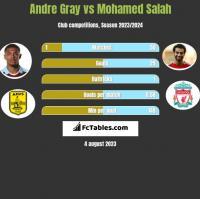Andre Gray vs Mohamed Salah h2h player stats