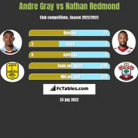 Andre Gray vs Nathan Redmond h2h player stats