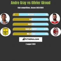 Andre Gray vs Olivier Giroud h2h player stats
