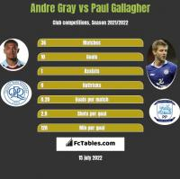Andre Gray vs Paul Gallagher h2h player stats