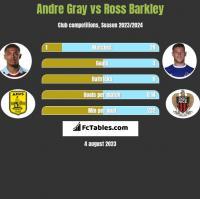Andre Gray vs Ross Barkley h2h player stats