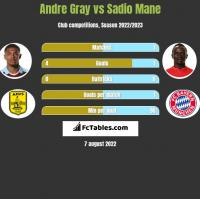 Andre Gray vs Sadio Mane h2h player stats