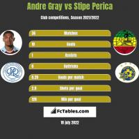 Andre Gray vs Stipe Perica h2h player stats