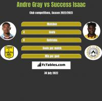 Andre Gray vs Success Isaac h2h player stats
