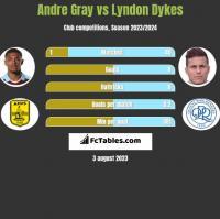 Andre Gray vs Lyndon Dykes h2h player stats