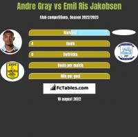 Andre Gray vs Emil Ris Jakobsen h2h player stats