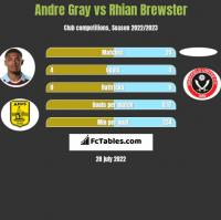 Andre Gray vs Rhian Brewster h2h player stats