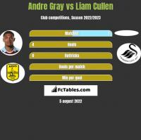 Andre Gray vs Liam Cullen h2h player stats