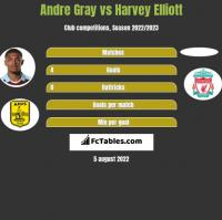 Andre Gray vs Harvey Elliott h2h player stats