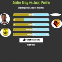 Andre Gray vs Joao Pedro h2h player stats
