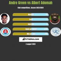 Andre Green vs Albert Adomah h2h player stats