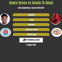 Andre Green vs Anwar El-Ghazi h2h player stats