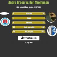 Andre Green vs Ben Thompson h2h player stats