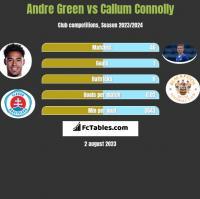 Andre Green vs Callum Connolly h2h player stats