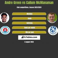 Andre Green vs Callum McManaman h2h player stats