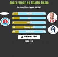 Andre Green vs Charlie Adam h2h player stats