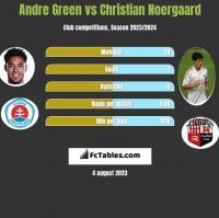 Andre Green vs Christian Noergaard h2h player stats