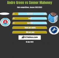 Andre Green vs Connor Mahoney h2h player stats
