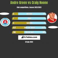 Andre Green vs Craig Noone h2h player stats