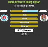 Andre Green vs Danny Hylton h2h player stats