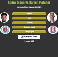 Andre Green vs Darren Fletcher h2h player stats