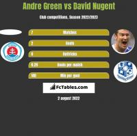 Andre Green vs David Nugent h2h player stats