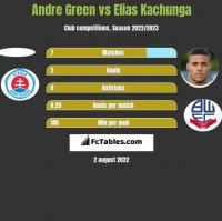 Andre Green vs Elias Kachunga h2h player stats
