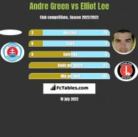 Andre Green vs Elliot Lee h2h player stats