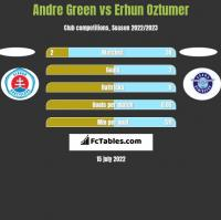Andre Green vs Erhun Oztumer h2h player stats