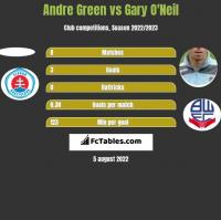 Andre Green vs Gary O'Neil h2h player stats