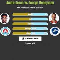 Andre Green vs George Honeyman h2h player stats