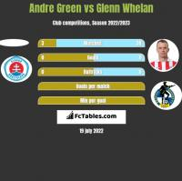 Andre Green vs Glenn Whelan h2h player stats
