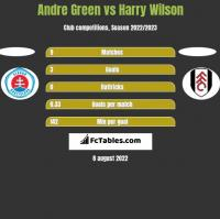 Andre Green vs Harry Wilson h2h player stats