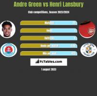Andre Green vs Henri Lansbury h2h player stats
