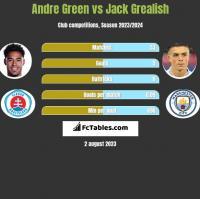 Andre Green vs Jack Grealish h2h player stats