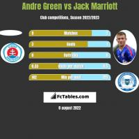 Andre Green vs Jack Marriott h2h player stats